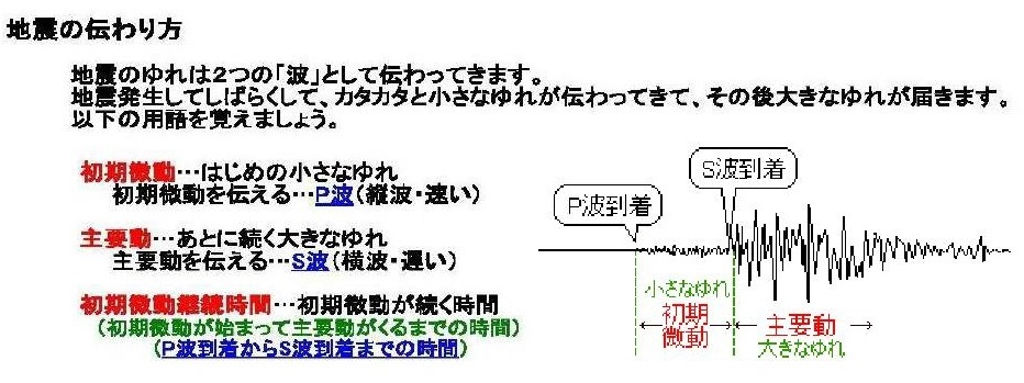 a.突然やって来る直下型地震 P波 S波0001