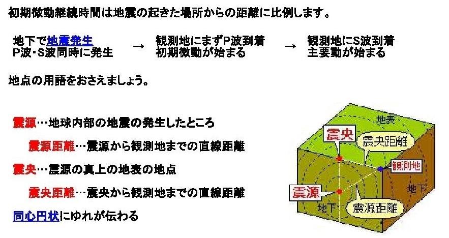 a.P波 S波0001